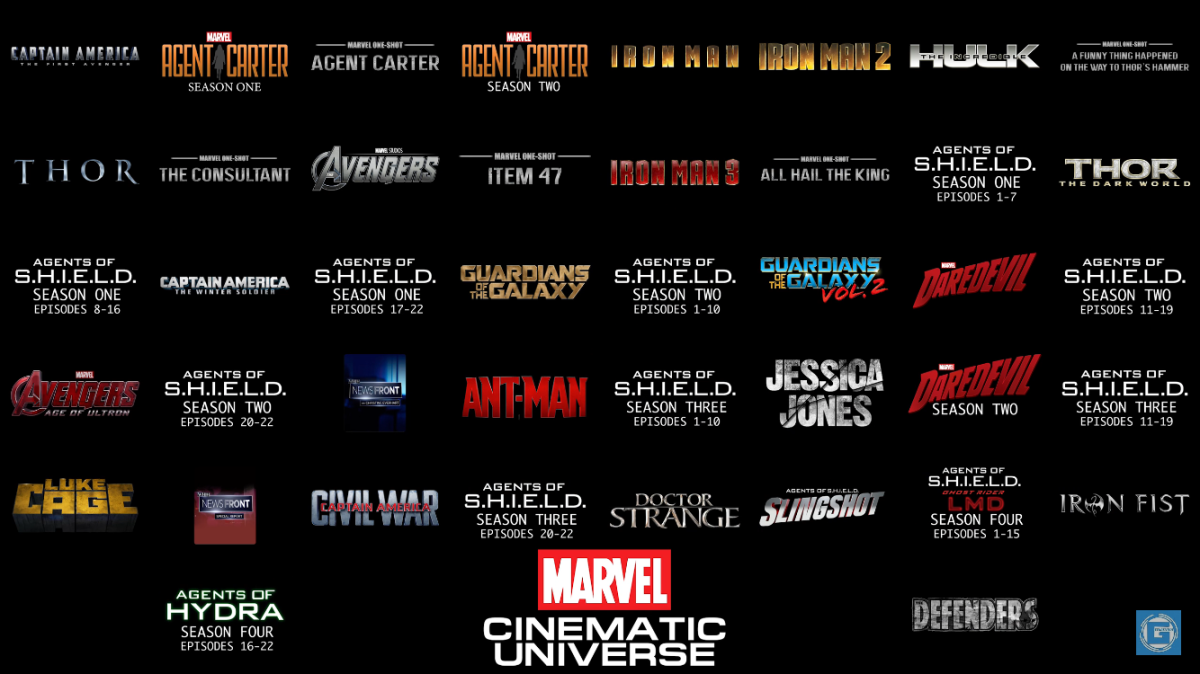 Marvel Cinematic Universe Chronological Timeline ✓ v2.1 (Updated to include Spider-Man: Homecoming)