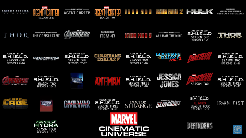 Future Man  Season 1 >> Marvel Cinematic Universe Chronological Timeline v2.1 (Updated to include Spider-Man: Homecoming ...